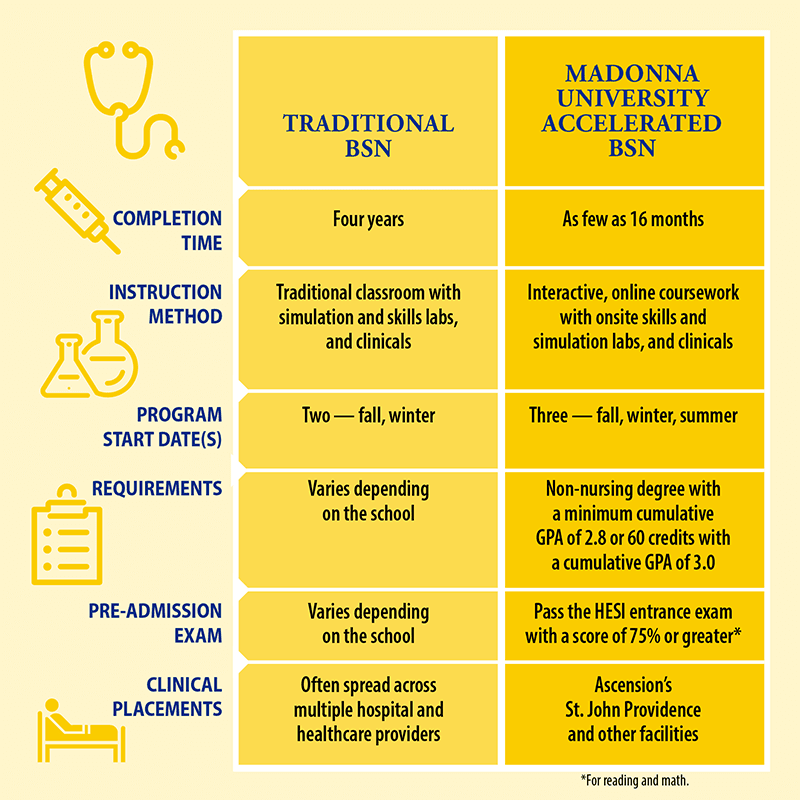 ABSN vs Traditional BSN programs, a comparison chart